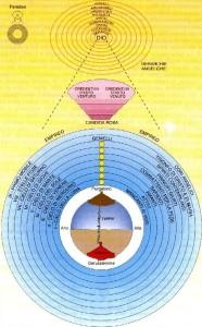 Cosmologia dantesca